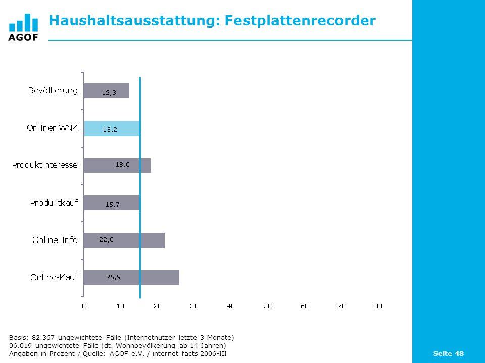 Seite 48 Haushaltsausstattung: Festplattenrecorder Basis: 82.367 ungewichtete Fälle (Internetnutzer letzte 3 Monate) 96.019 ungewichtete Fälle (dt. Wo