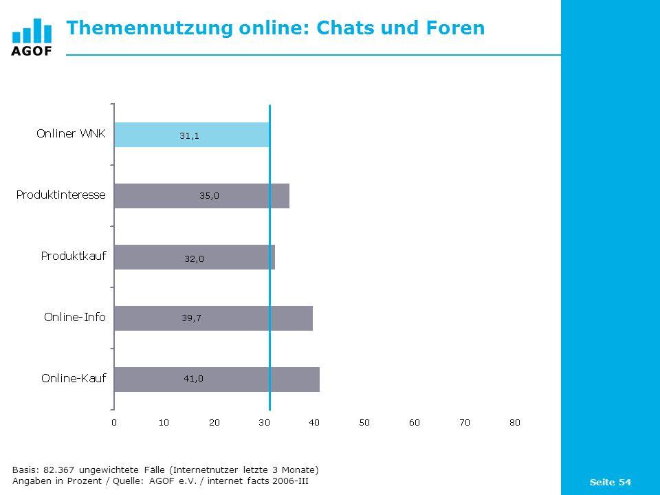 Seite 54 Themennutzung online: Chats und Foren Basis: 82.367 ungewichtete Fälle (Internetnutzer letzte 3 Monate) Angaben in Prozent / Quelle: AGOF e.V