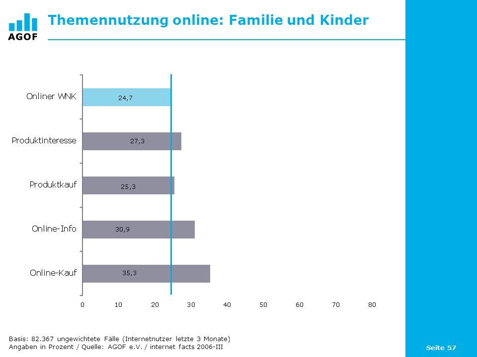 Seite 57 Themennutzung online: Familie und Kinder Basis: 82.367 ungewichtete Fälle (Internetnutzer letzte 3 Monate) Angaben in Prozent / Quelle: AGOF