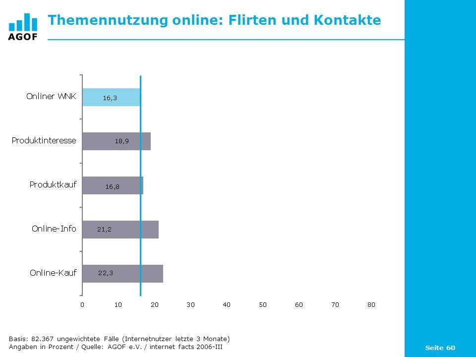 Seite 60 Themennutzung online: Flirten und Kontakte Basis: 82.367 ungewichtete Fälle (Internetnutzer letzte 3 Monate) Angaben in Prozent / Quelle: AGO