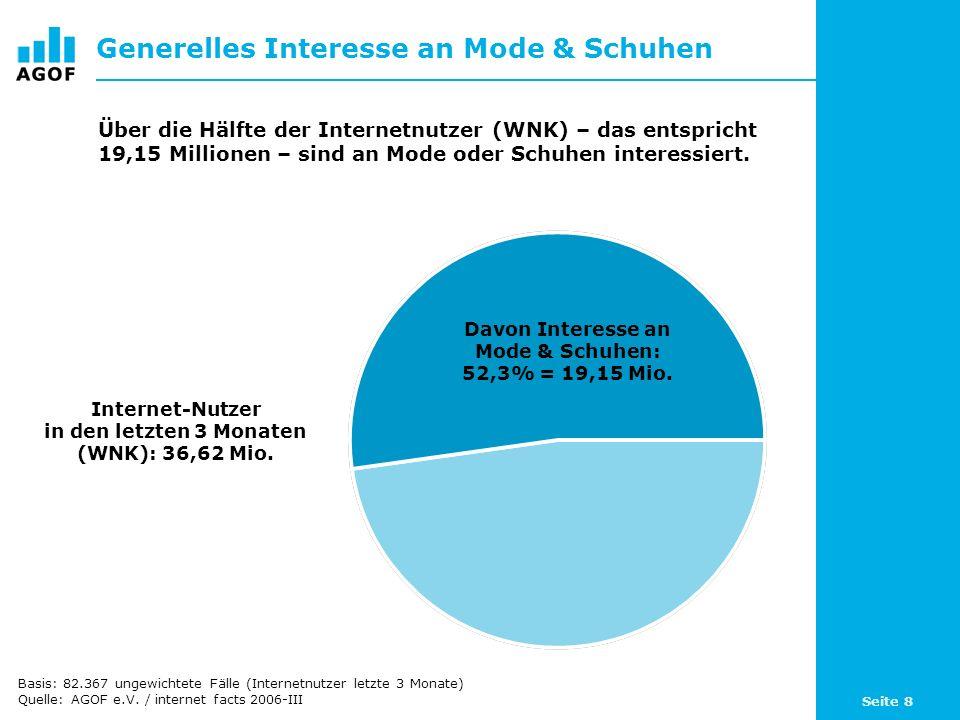 Seite 8 Generelles Interesse an Mode & Schuhen Davon Interesse an Mode & Schuhen: 52,3% = 19,15 Mio. Internet-Nutzer in den letzten 3 Monaten (WNK): 3