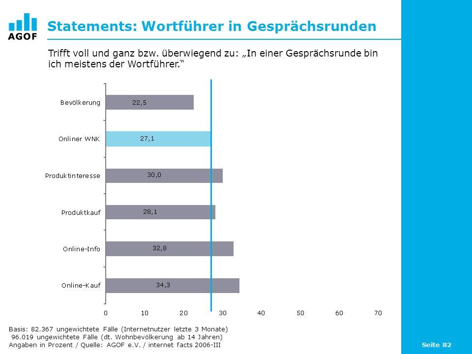 Seite 82 Statements: Wortführer in Gesprächsrunden Basis: 82.367 ungewichtete Fälle (Internetnutzer letzte 3 Monate) 96.019 ungewichtete Fälle (dt. Wo