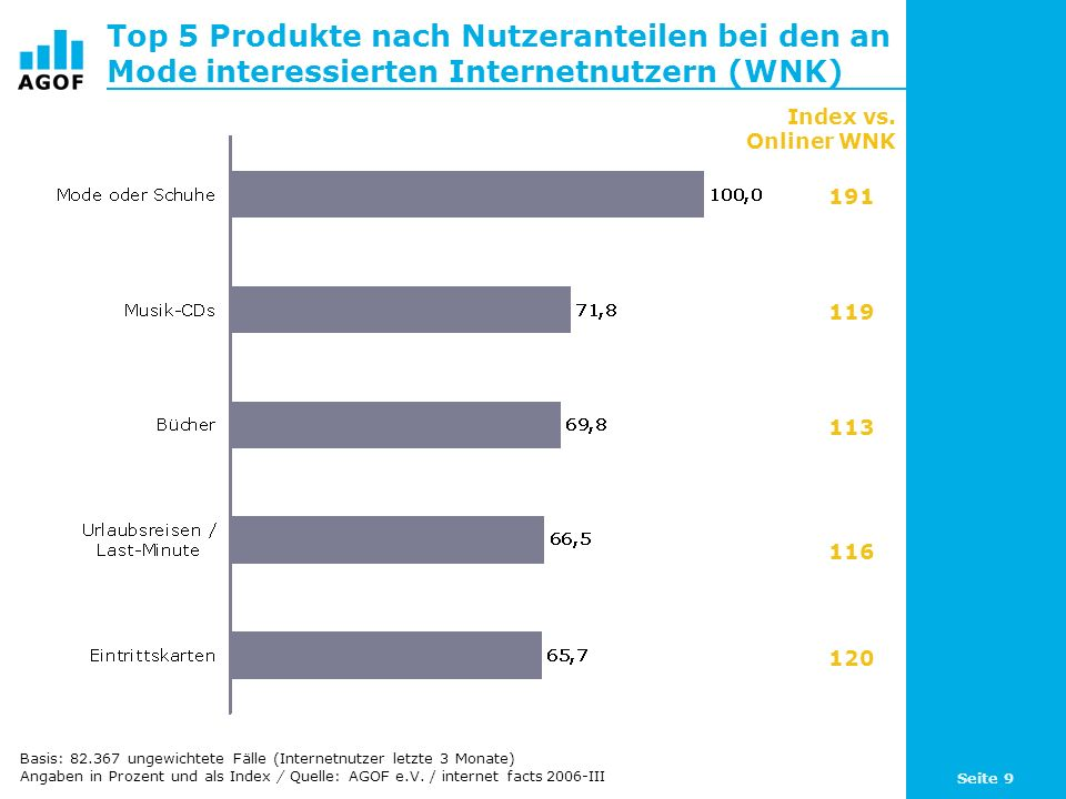 Seite 9 Top 5 Produkte nach Nutzeranteilen bei den an Mode interessierten Internetnutzern (WNK) Basis: 82.367 ungewichtete Fälle (Internetnutzer letzt