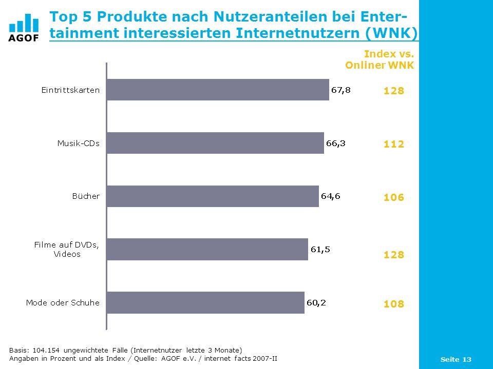 Seite 13 Top 5 Produkte nach Nutzeranteilen bei Enter- tainment interessierten Internetnutzern (WNK) Basis: 104.154 ungewichtete Fälle (Internetnutzer letzte 3 Monate) Angaben in Prozent und als Index / Quelle: AGOF e.V.
