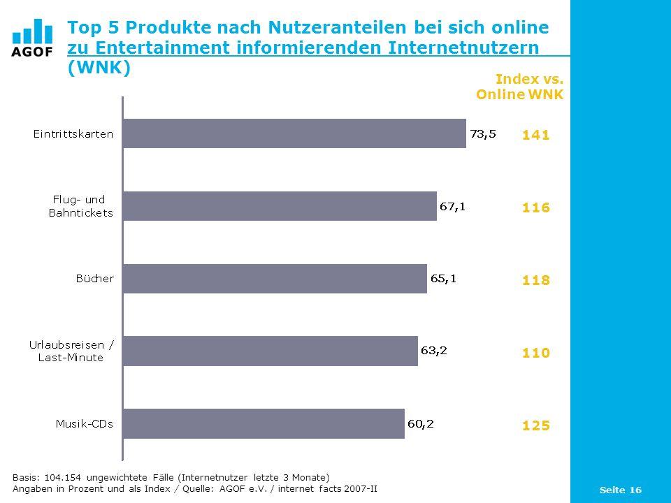 Seite 16 Top 5 Produkte nach Nutzeranteilen bei sich online zu Entertainment informierenden Internetnutzern (WNK) Index vs. Online WNK 141 116 118 110