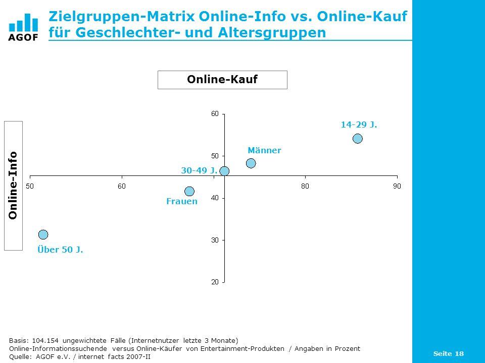 Seite 18 Zielgruppen-Matrix Online-Info vs. Online-Kauf für Geschlechter- und Altersgruppen Basis: 104.154 ungewichtete Fälle (Internetnutzer letzte 3