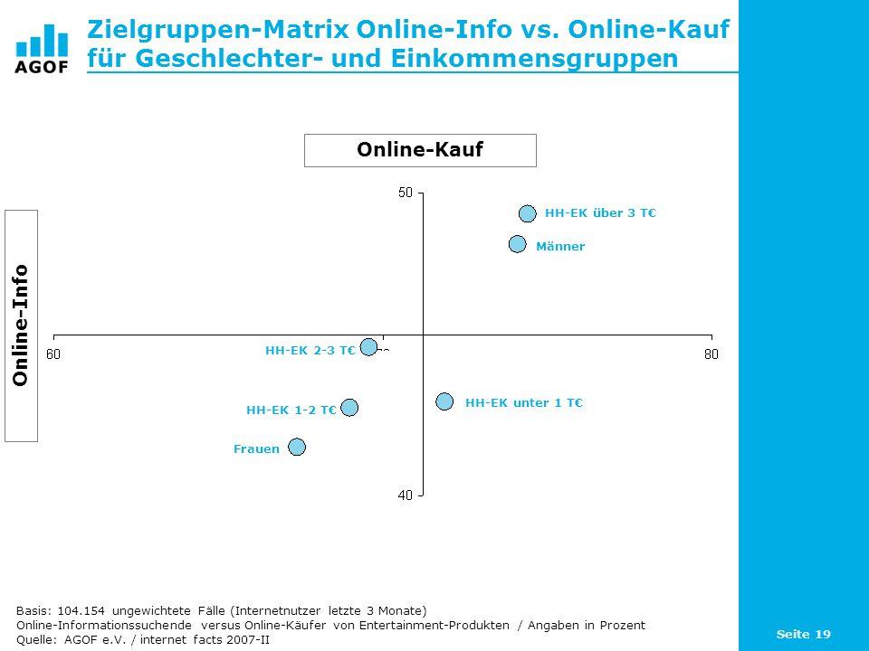 Seite 19 Zielgruppen-Matrix Online-Info vs. Online-Kauf für Geschlechter- und Einkommensgruppen Basis: 104.154 ungewichtete Fälle (Internetnutzer letz