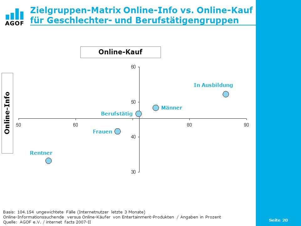 Seite 20 Zielgruppen-Matrix Online-Info vs. Online-Kauf für Geschlechter- und Berufstätigengruppen Basis: 104.154 ungewichtete Fälle (Internetnutzer l