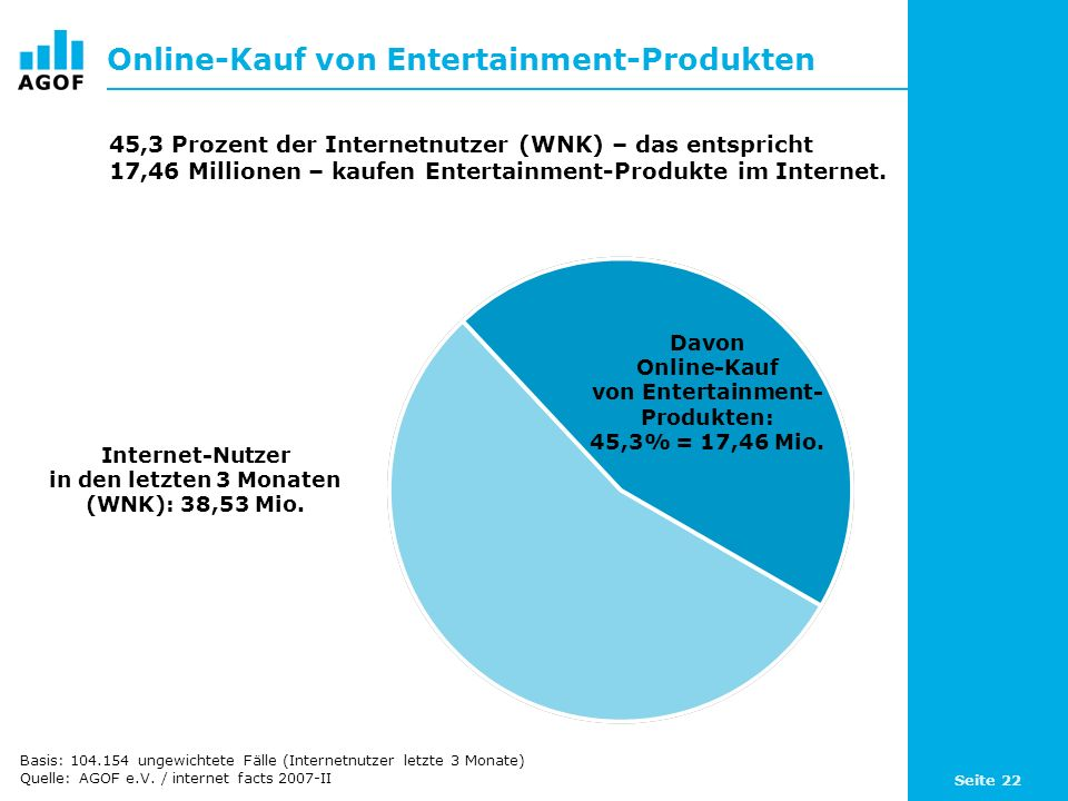 Seite 22 Online-Kauf von Entertainment-Produkten Davon Online-Kauf von Entertainment- Produkten: 45,3% = 17,46 Mio. Internet-Nutzer in den letzten 3 M