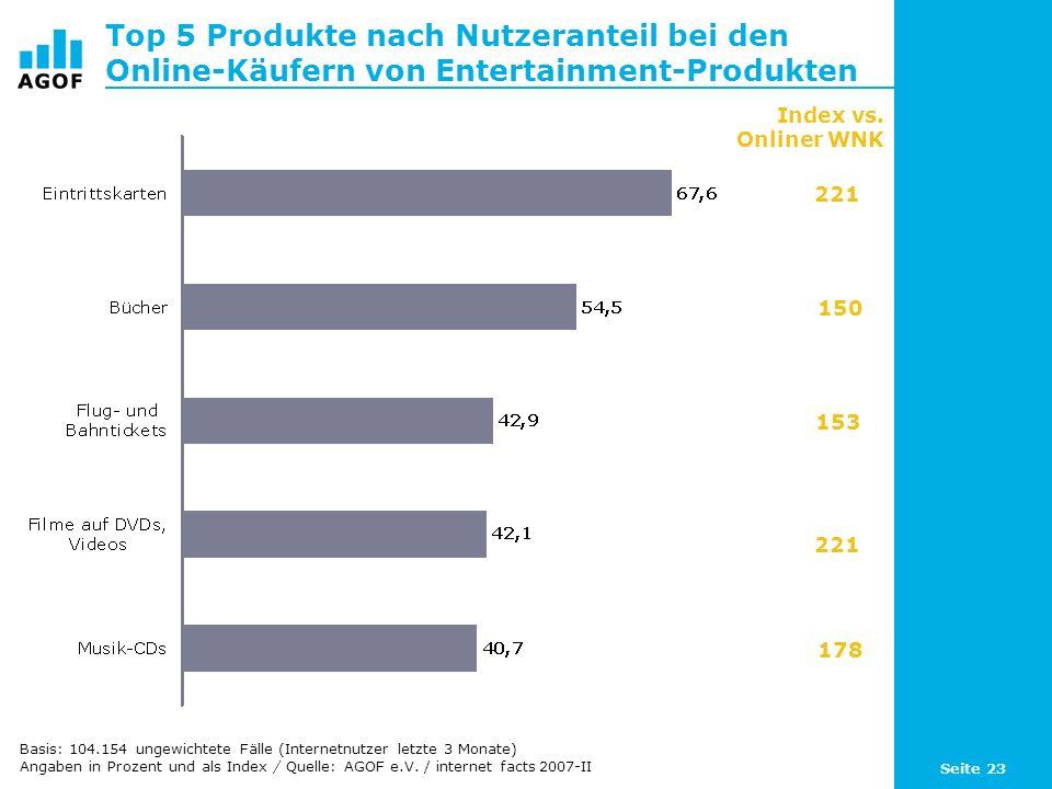 Seite 23 Top 5 Produkte nach Nutzeranteil bei den Online-Käufern von Entertainment-Produkten Index vs. Onliner WNK 221 150 153 221 178 Basis: 104.154