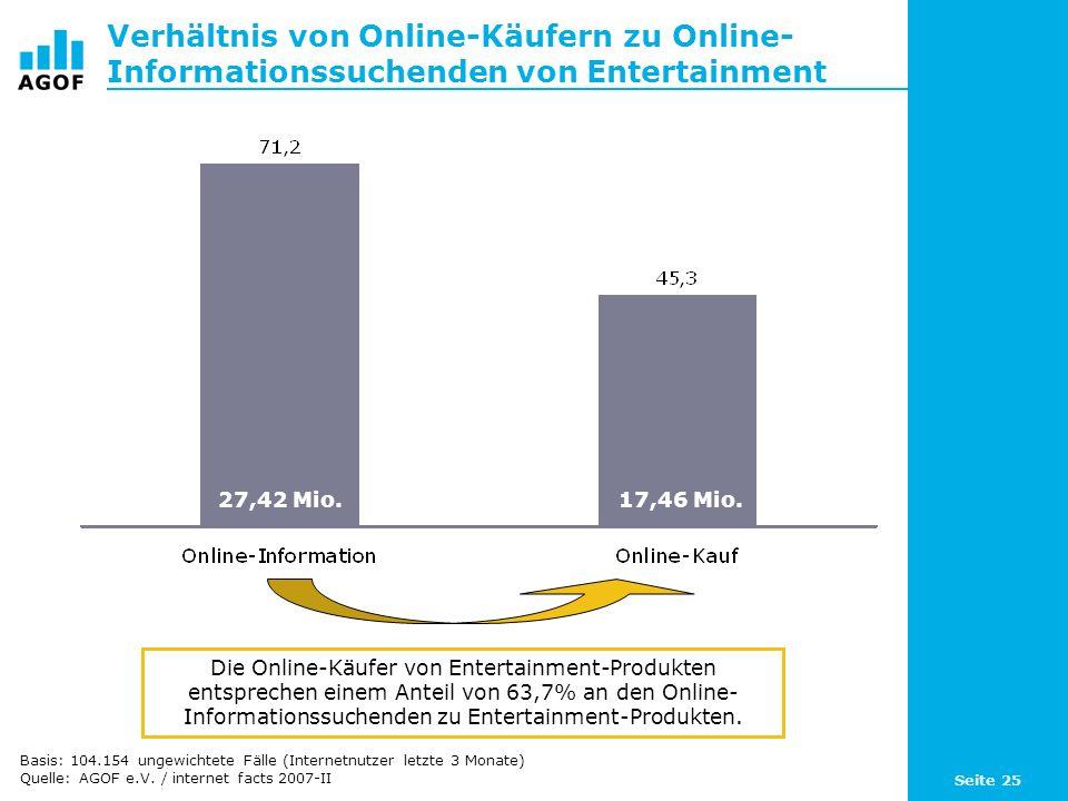 Seite 25 Verhältnis von Online-Käufern zu Online- Informationssuchenden von Entertainment Die Online-Käufer von Entertainment-Produkten entsprechen ei