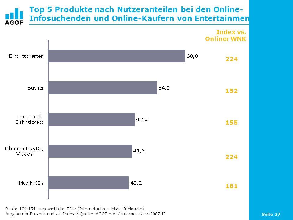 Seite 27 Top 5 Produkte nach Nutzeranteilen bei den Online- Infosuchenden und Online-Käufern von Entertainment Index vs. Onliner WNK 224 152 155 224 1