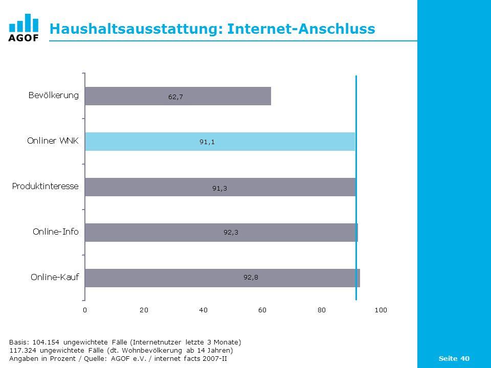 Seite 40 Haushaltsausstattung: Internet-Anschluss Basis: 104.154 ungewichtete Fälle (Internetnutzer letzte 3 Monate) 117.324 ungewichtete Fälle (dt. W