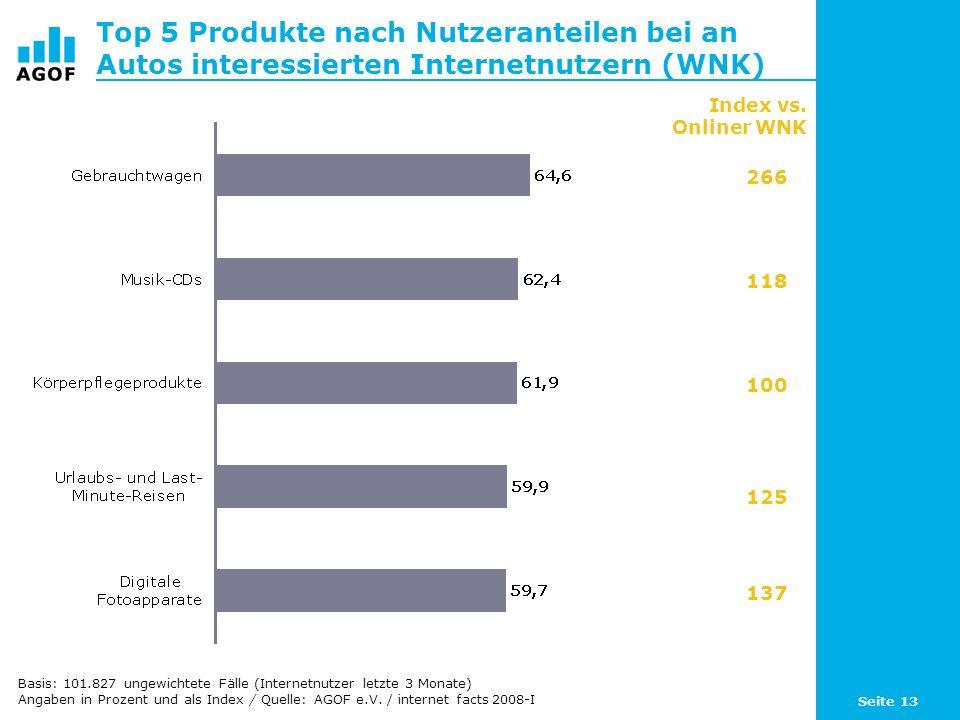 Seite 13 Top 5 Produkte nach Nutzeranteilen bei an Autos interessierten Internetnutzern (WNK) Basis: 101.827 ungewichtete Fälle (Internetnutzer letzte 3 Monate) Angaben in Prozent und als Index / Quelle: AGOF e.V.