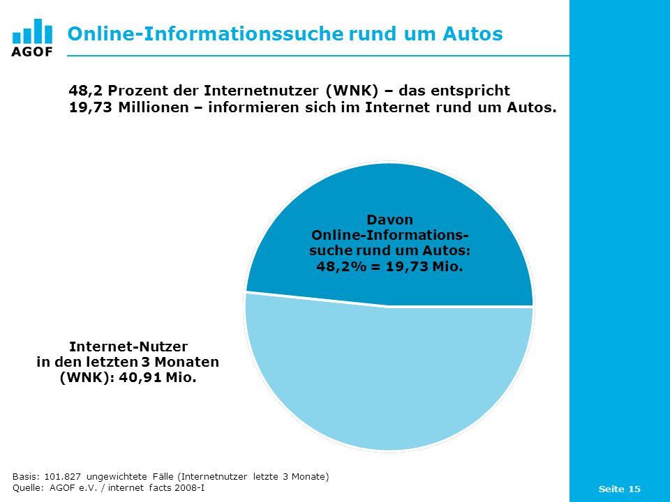 Seite 15 Online-Informationssuche rund um Autos Davon Online-Informations- suche rund um Autos: 48,2% = 19,73 Mio.