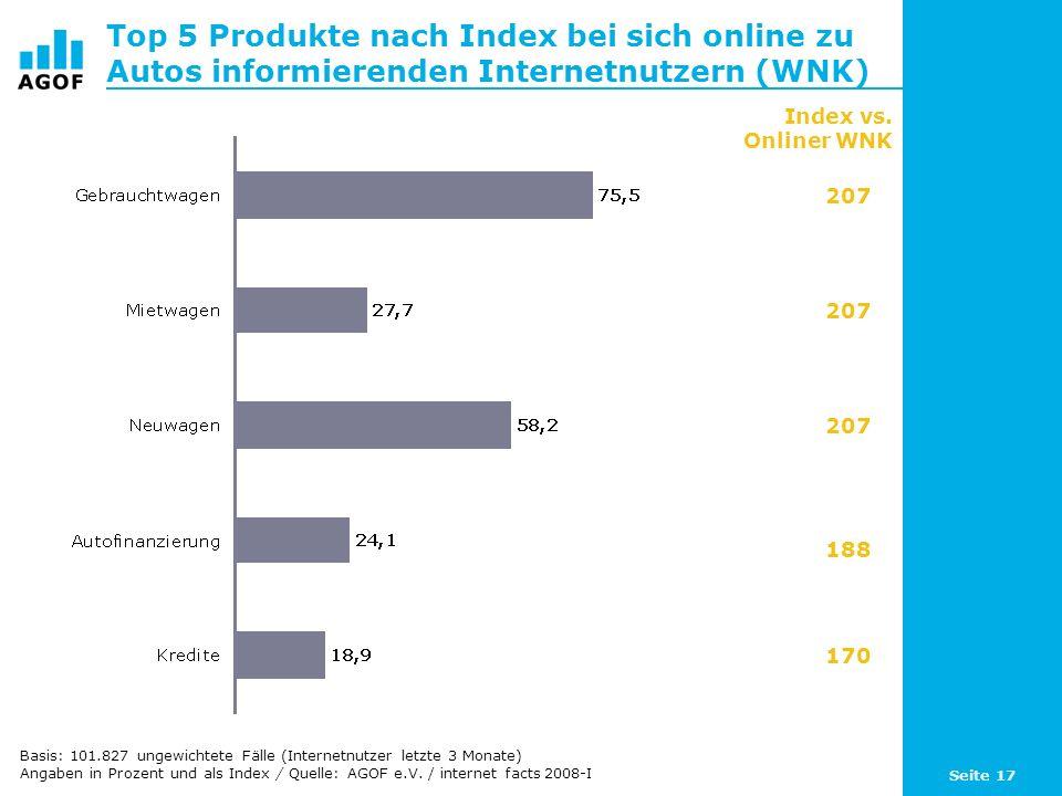 Seite 17 Top 5 Produkte nach Index bei sich online zu Autos informierenden Internetnutzern (WNK) Basis: 101.827 ungewichtete Fälle (Internetnutzer letzte 3 Monate) Angaben in Prozent und als Index / Quelle: AGOF e.V.