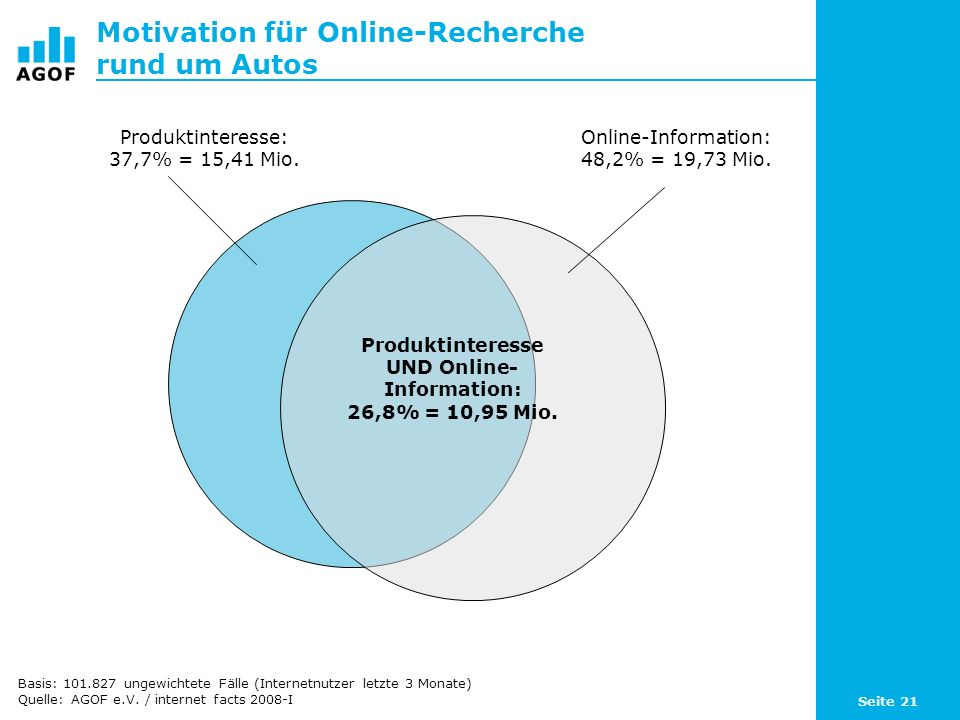 Seite 21 Motivation für Online-Recherche rund um Autos Basis: 101.827 ungewichtete Fälle (Internetnutzer letzte 3 Monate) Quelle: AGOF e.V.