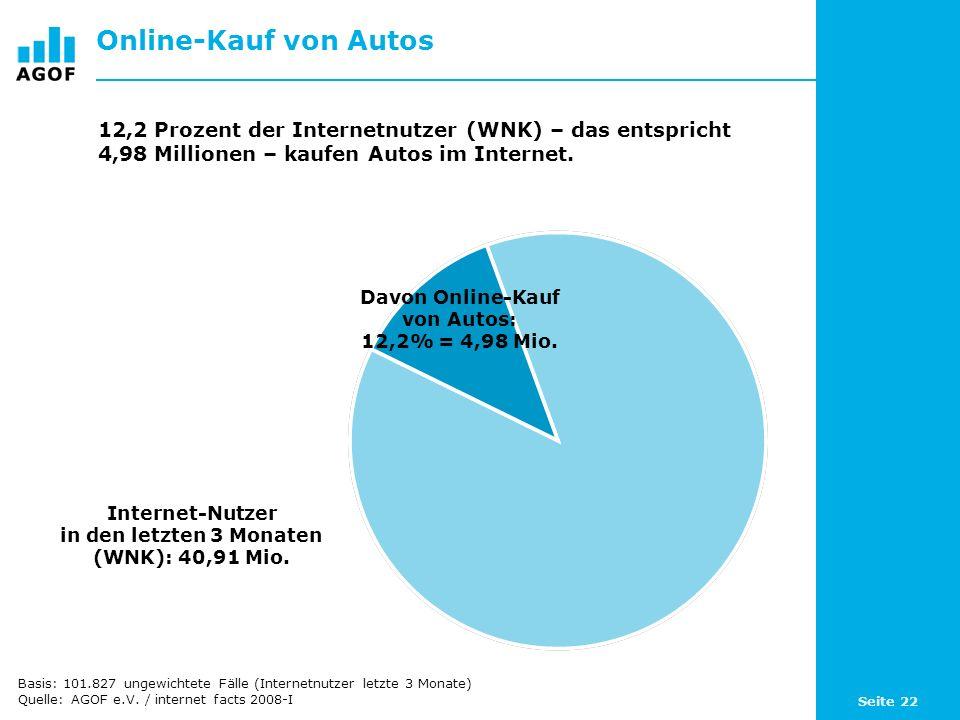 Seite 22 Online-Kauf von Autos Davon Online-Kauf von Autos: 12,2% = 4,98 Mio.