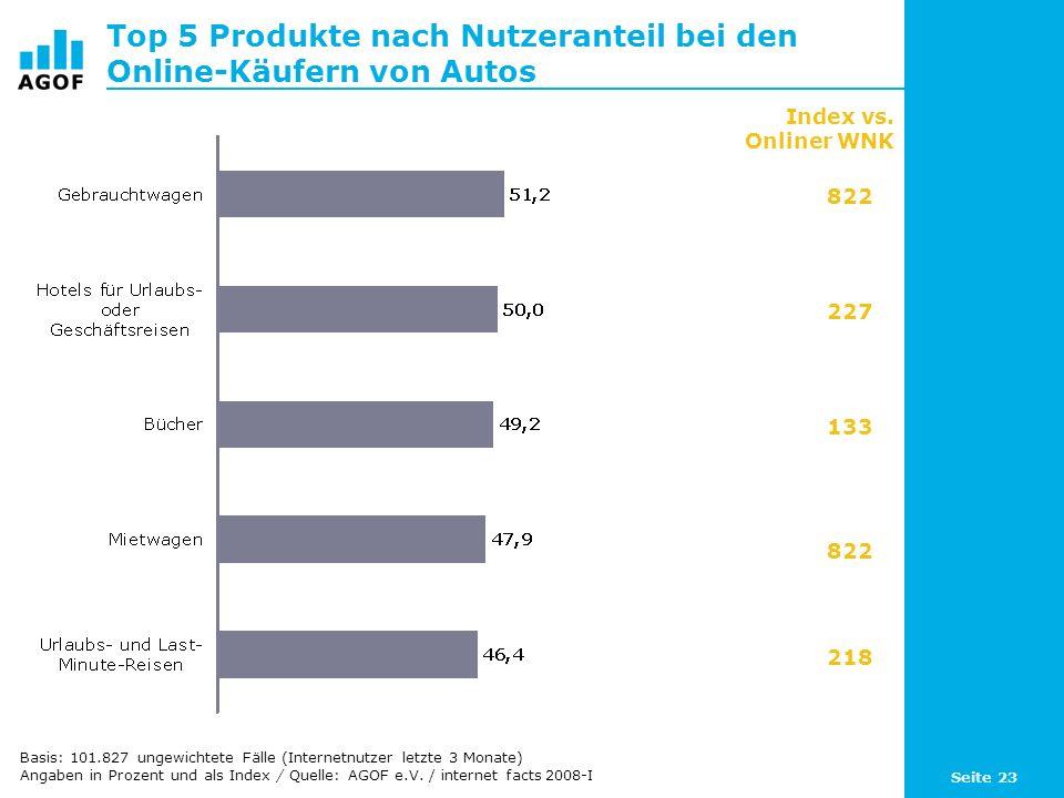 Seite 23 Top 5 Produkte nach Nutzeranteil bei den Online-Käufern von Autos Basis: 101.827 ungewichtete Fälle (Internetnutzer letzte 3 Monate) Angaben in Prozent und als Index / Quelle: AGOF e.V.