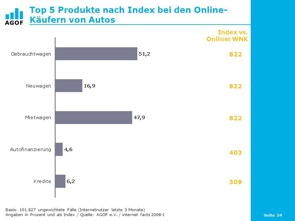 Seite 24 Top 5 Produkte nach Index bei den Online- Käufern von Autos Basis: 101.827 ungewichtete Fälle (Internetnutzer letzte 3 Monate) Angaben in Prozent und als Index / Quelle: AGOF e.V.