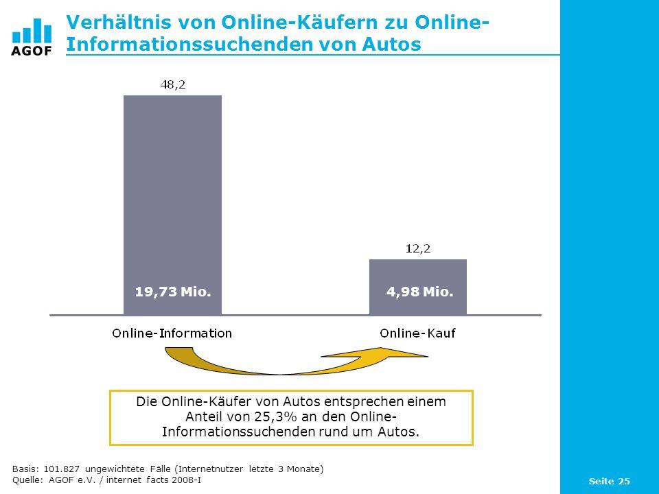 Seite 25 Verhältnis von Online-Käufern zu Online- Informationssuchenden von Autos Die Online-Käufer von Autos entsprechen einem Anteil von 25,3% an den Online- Informationssuchenden rund um Autos.
