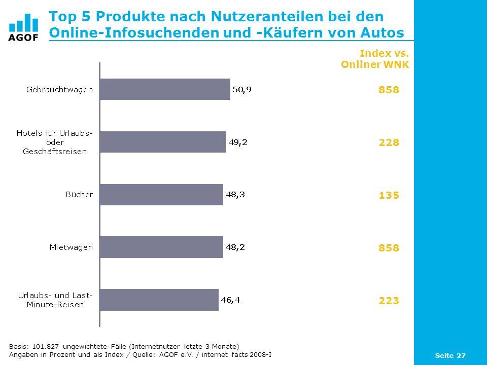 Seite 27 Top 5 Produkte nach Nutzeranteilen bei den Online-Infosuchenden und -Käufern von Autos Basis: 101.827 ungewichtete Fälle (Internetnutzer letzte 3 Monate) Angaben in Prozent und als Index / Quelle: AGOF e.V.
