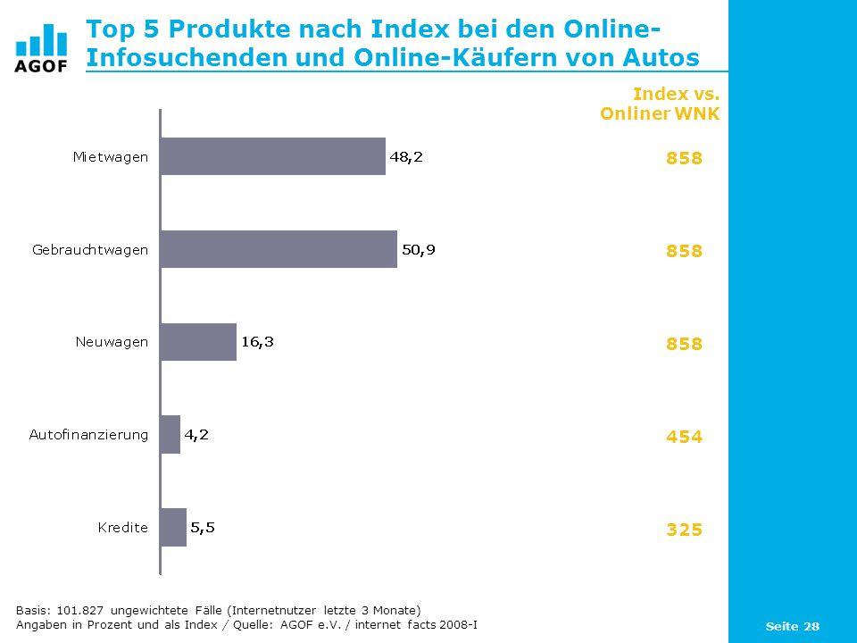 Seite 28 Top 5 Produkte nach Index bei den Online- Infosuchenden und Online-Käufern von Autos Basis: 101.827 ungewichtete Fälle (Internetnutzer letzte 3 Monate) Angaben in Prozent und als Index / Quelle: AGOF e.V.