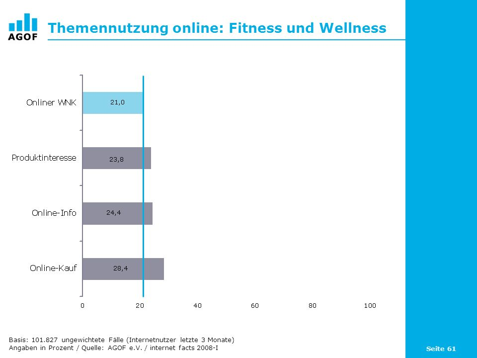 Seite 61 Themennutzung online: Fitness und Wellness Basis: 101.827 ungewichtete Fälle (Internetnutzer letzte 3 Monate) Angaben in Prozent / Quelle: AGOF e.V.