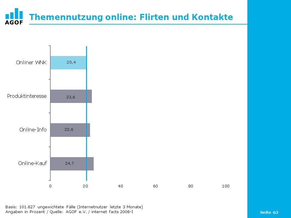 Seite 63 Themennutzung online: Flirten und Kontakte Basis: 101.827 ungewichtete Fälle (Internetnutzer letzte 3 Monate) Angaben in Prozent / Quelle: AGOF e.V.