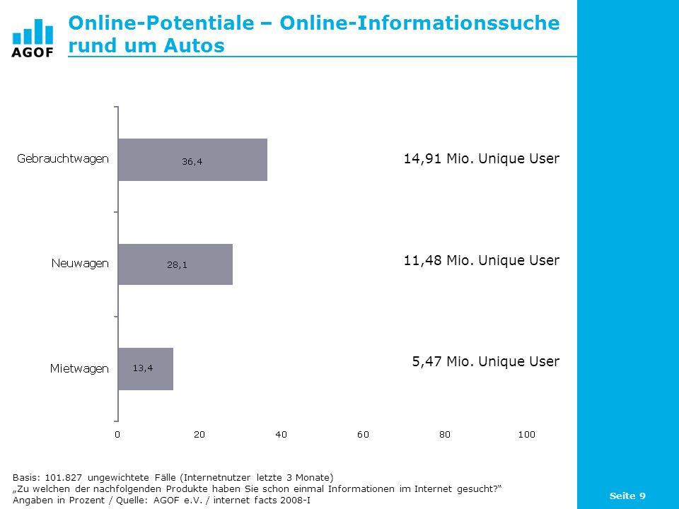 Seite 50 Themennutzung online: Nachrichten zum Weltgeschehen Basis: 101.827 ungewichtete Fälle (Internetnutzer letzte 3 Monate) Angaben in Prozent / Quelle: AGOF e.V.