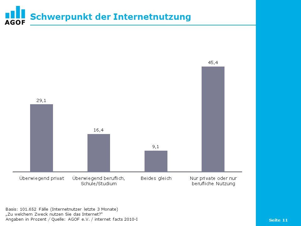 Seite 11 Schwerpunkt der Internetnutzung Basis: 101.652 Fälle (Internetnutzer letzte 3 Monate) Zu welchem Zweck nutzen Sie das Internet? Angaben in Pr