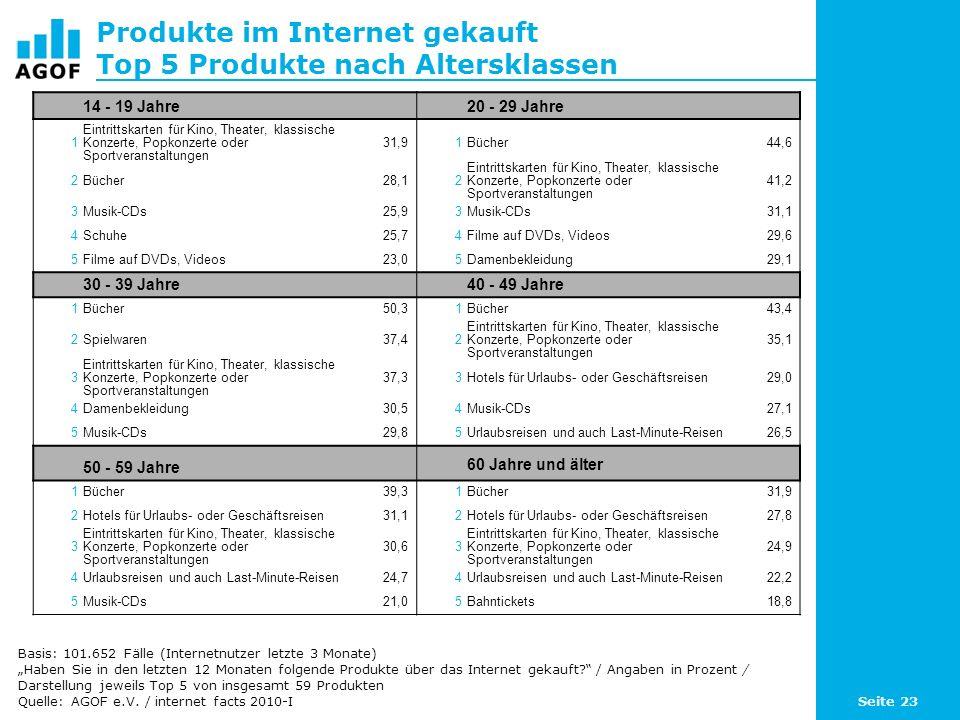 Seite 23 Produkte im Internet gekauft Top 5 Produkte nach Altersklassen Basis: 101.652 Fälle (Internetnutzer letzte 3 Monate) Haben Sie in den letzten 12 Monaten folgende Produkte über das Internet gekauft.