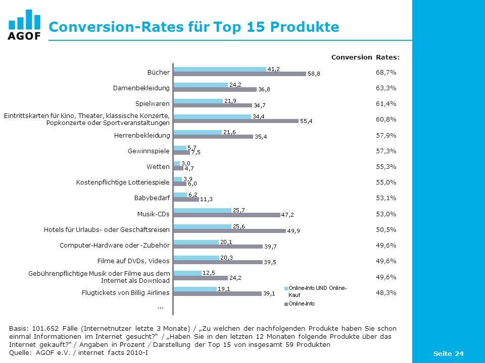 Seite 24 Conversion-Rates für Top 15 Produkte Basis: 101.652 Fälle (Internetnutzer letzte 3 Monate) / Zu welchen der nachfolgenden Produkte haben Sie schon einmal Informationen im Internet gesucht.