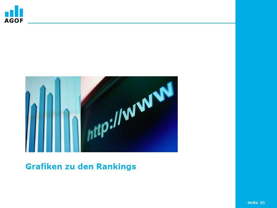 Seite 25 Grafiken zu den Rankings