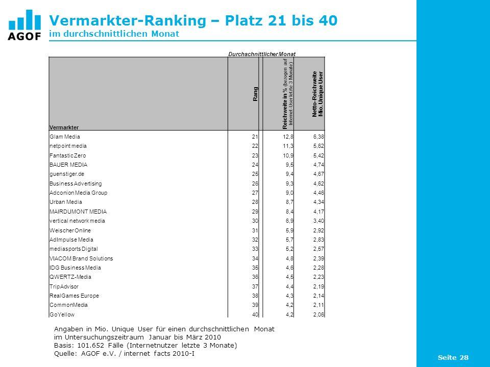 Seite 28 Vermarkter-Ranking – Platz 21 bis 40 im durchschnittlichen Monat Durchschnittlicher Monat Vermarkter Rang Reichweite in % (bezogen auf Internet-User letzte 3 Monate) Netto-Reichweite Mio.