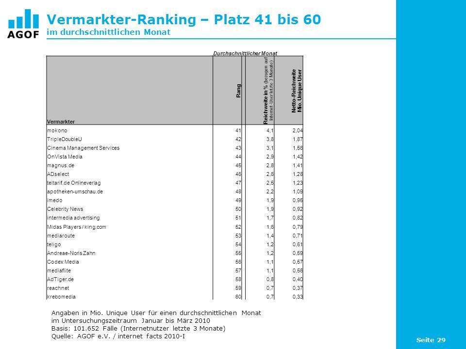 Seite 29 Vermarkter-Ranking – Platz 41 bis 60 im durchschnittlichen Monat Durchschnittlicher Monat Vermarkter Rang Reichweite in % (bezogen auf Internet-User letzte 3 Monate) Netto-Reichweite Mio.