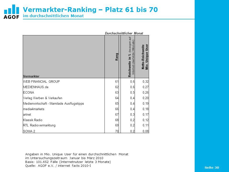 Seite 30 Vermarkter-Ranking – Platz 61 bis 70 im durchschnittlichen Monat Durchschnittlicher Monat Vermarkter Rang Reichweite in % (bezogen auf Internet-User letzte 3 Monate) Netto-Reichweite Mio.