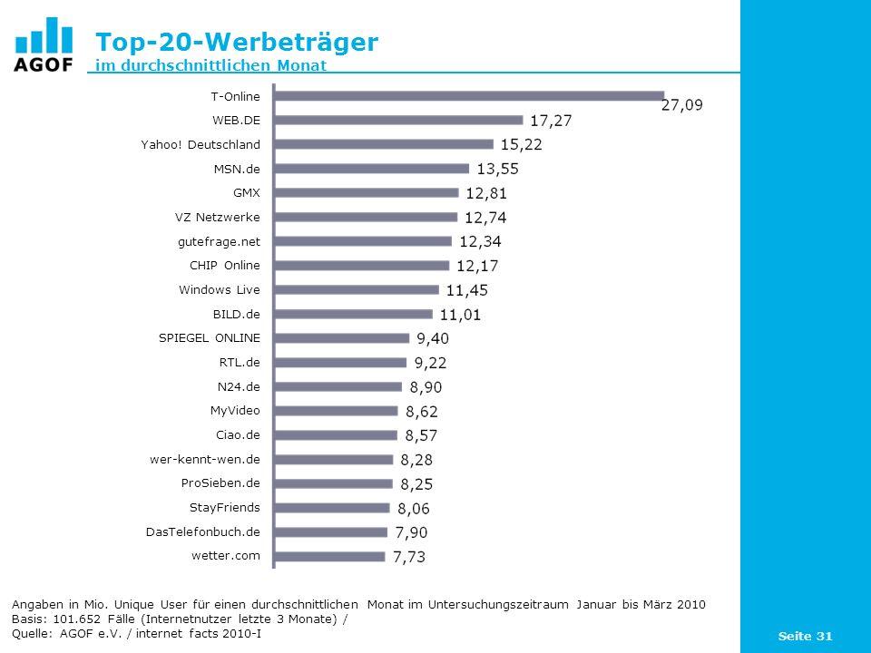Seite 31 Top-20-Werbeträger im durchschnittlichen Monat Angaben in Mio. Unique User für einen durchschnittlichen Monat im Untersuchungszeitraum Januar