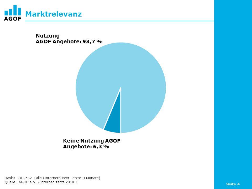 Seite 4 Marktrelevanz Basis: 101.652 Fälle (Internetnutzer letzte 3 Monate) Quelle: AGOF e.V. / internet facts 2010-I Keine Nutzung AGOF Angebote: 6,3