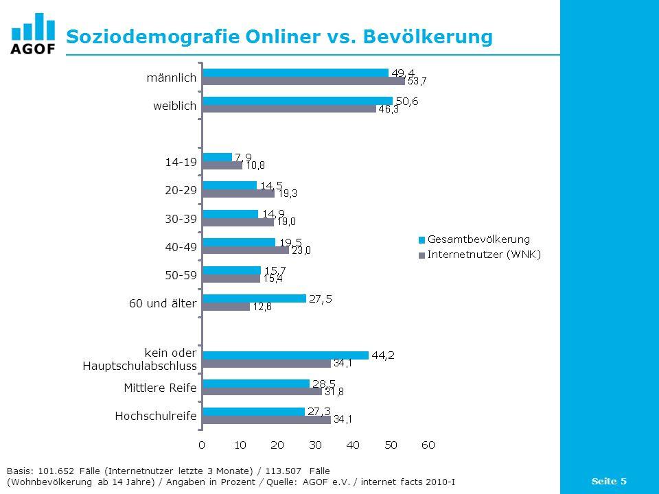 Seite 5 Soziodemografie Onliner vs. Bevölkerung Basis: 101.652 Fälle (Internetnutzer letzte 3 Monate) / 113.507 Fälle (Wohnbevölkerung ab 14 Jahre) /
