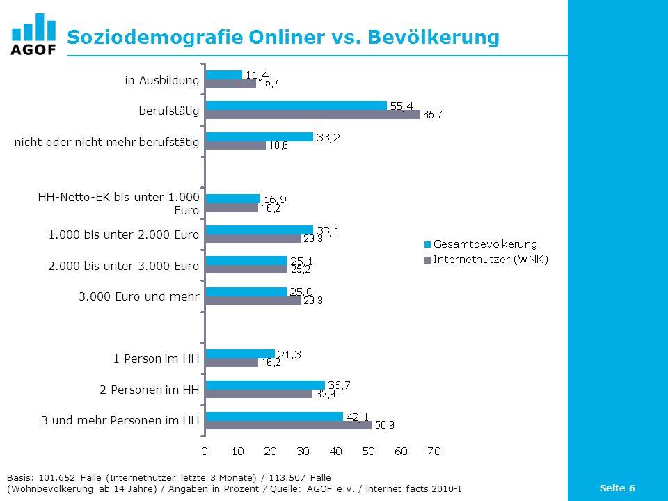 Seite 6 Soziodemografie Onliner vs. Bevölkerung Basis: 101.652 Fälle (Internetnutzer letzte 3 Monate) / 113.507 Fälle (Wohnbevölkerung ab 14 Jahre) /