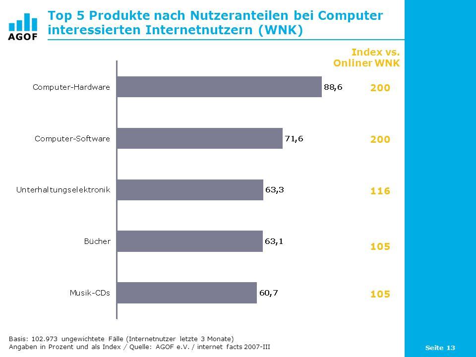 Seite 13 Top 5 Produkte nach Nutzeranteilen bei Computer interessierten Internetnutzern (WNK) Basis: 102.973 ungewichtete Fälle (Internetnutzer letzte