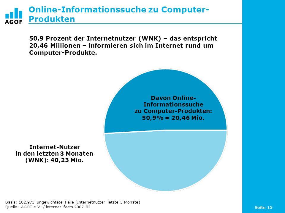 Seite 15 Online-Informationssuche zu Computer- Produkten Davon Online- Informationssuche zu Computer-Produkten: 50,9% = 20,46 Mio. Internet-Nutzer in