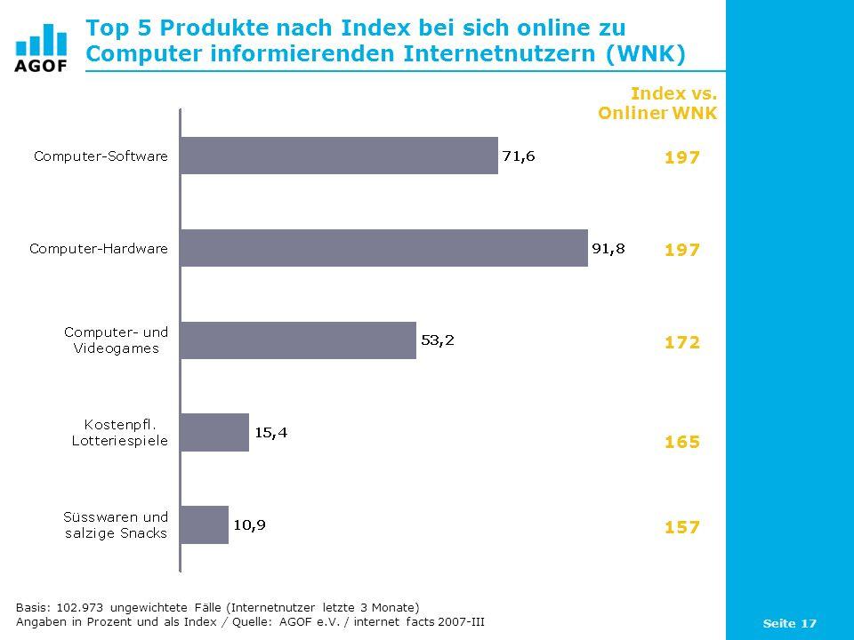 Seite 17 Top 5 Produkte nach Index bei sich online zu Computer informierenden Internetnutzern (WNK) Basis: 102.973 ungewichtete Fälle (Internetnutzer