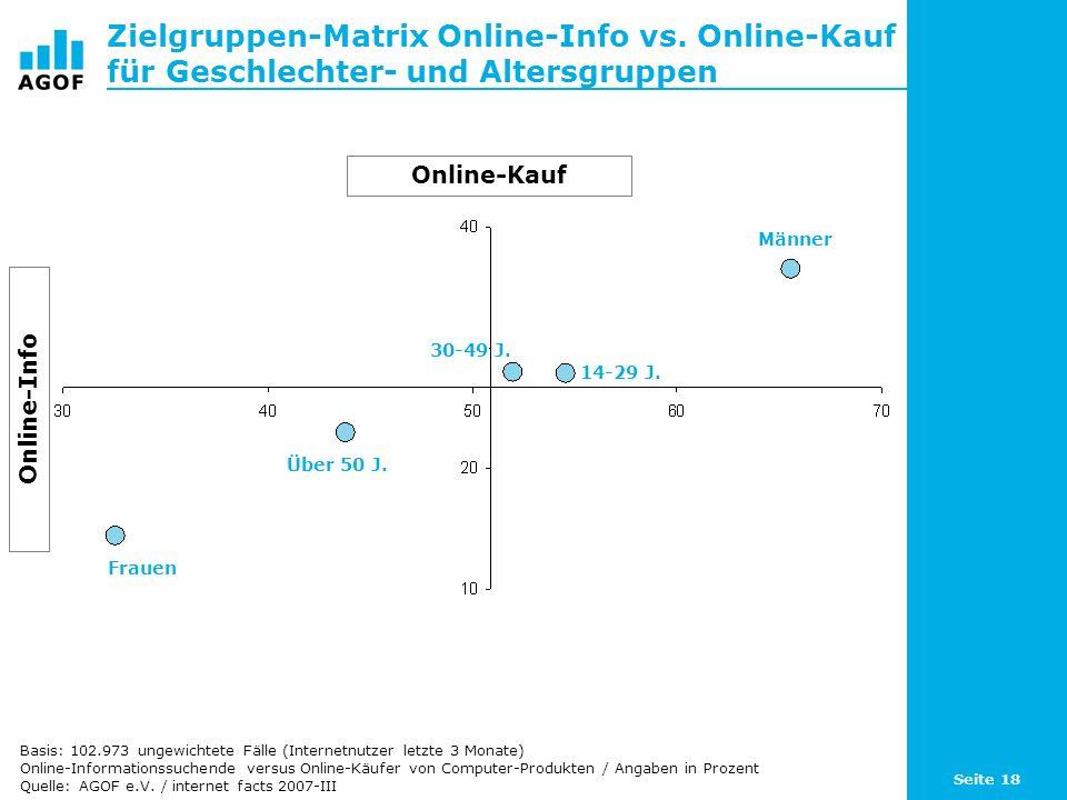 Seite 18 Zielgruppen-Matrix Online-Info vs. Online-Kauf für Geschlechter- und Altersgruppen Basis: 102.973 ungewichtete Fälle (Internetnutzer letzte 3