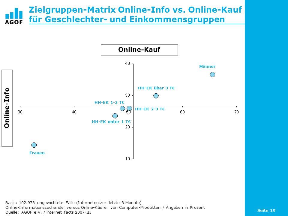 Seite 19 Zielgruppen-Matrix Online-Info vs. Online-Kauf für Geschlechter- und Einkommensgruppen Basis: 102.973 ungewichtete Fälle (Internetnutzer letz