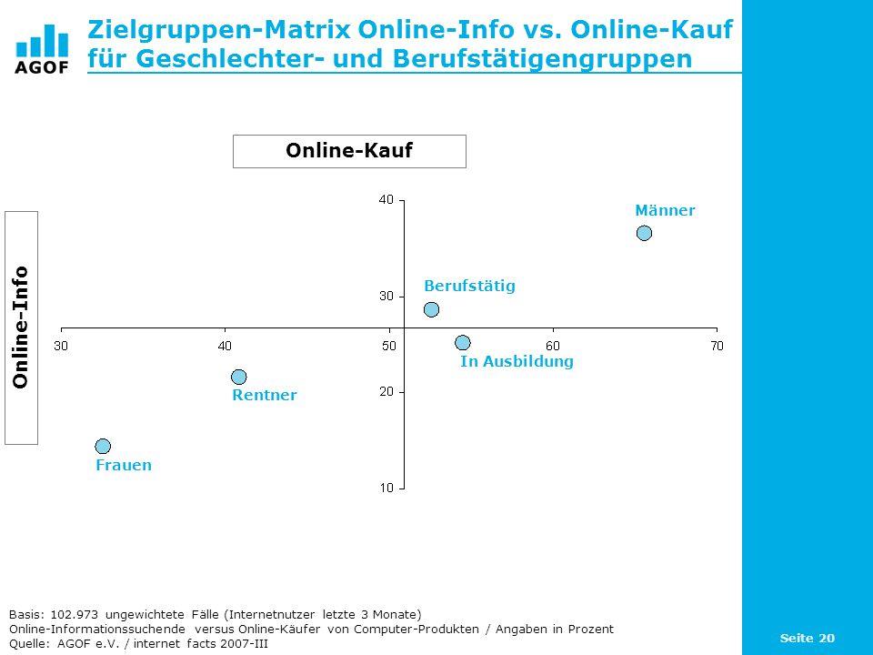 Seite 20 Zielgruppen-Matrix Online-Info vs. Online-Kauf für Geschlechter- und Berufstätigengruppen Basis: 102.973 ungewichtete Fälle (Internetnutzer l