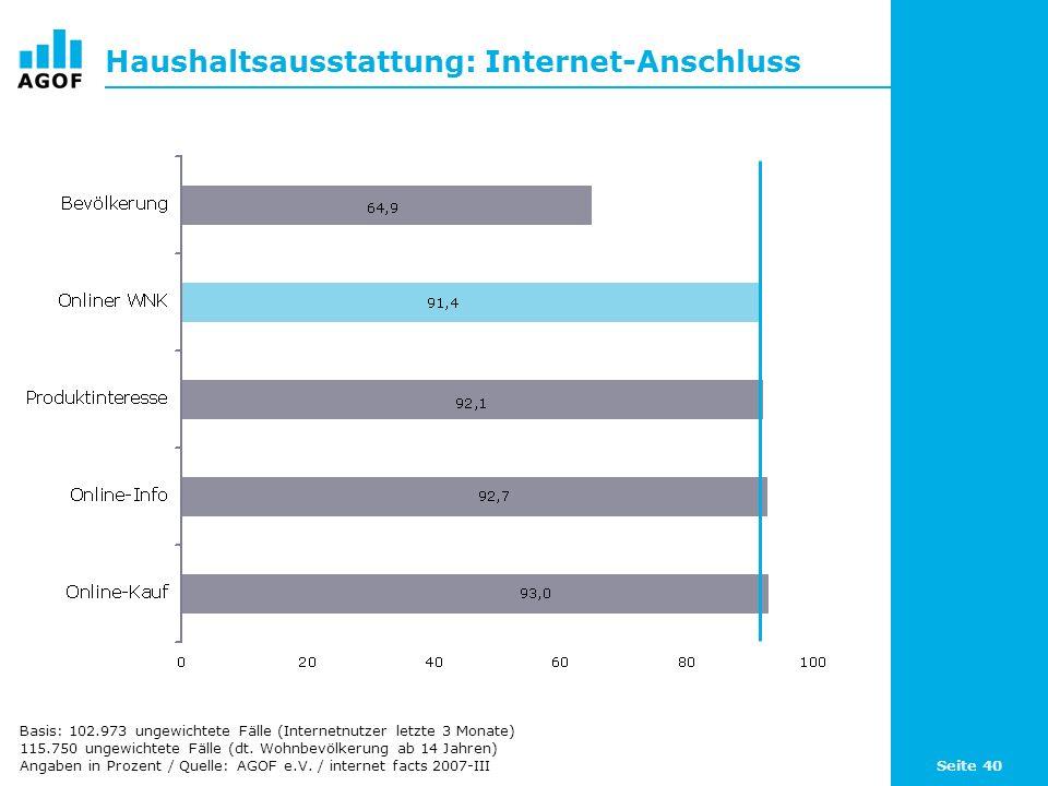 Seite 40 Haushaltsausstattung: Internet-Anschluss Basis: 102.973 ungewichtete Fälle (Internetnutzer letzte 3 Monate) 115.750 ungewichtete Fälle (dt. W