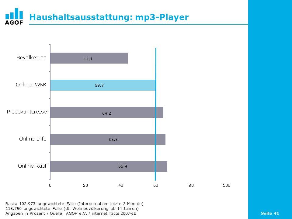 Seite 41 Haushaltsausstattung: mp3-Player Basis: 102.973 ungewichtete Fälle (Internetnutzer letzte 3 Monate) 115.750 ungewichtete Fälle (dt. Wohnbevöl