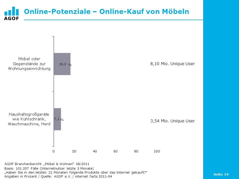 Seite 14 Online-Potenziale – Online-Kauf von Möbeln Basis: 101.207 Fälle (Internetnutzer letzte 3 Monate) Haben Sie in den letzten 12 Monaten folgende